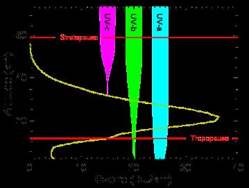 UV radiation levels